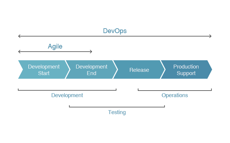 DevOps Development