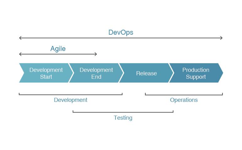 DevOps Development