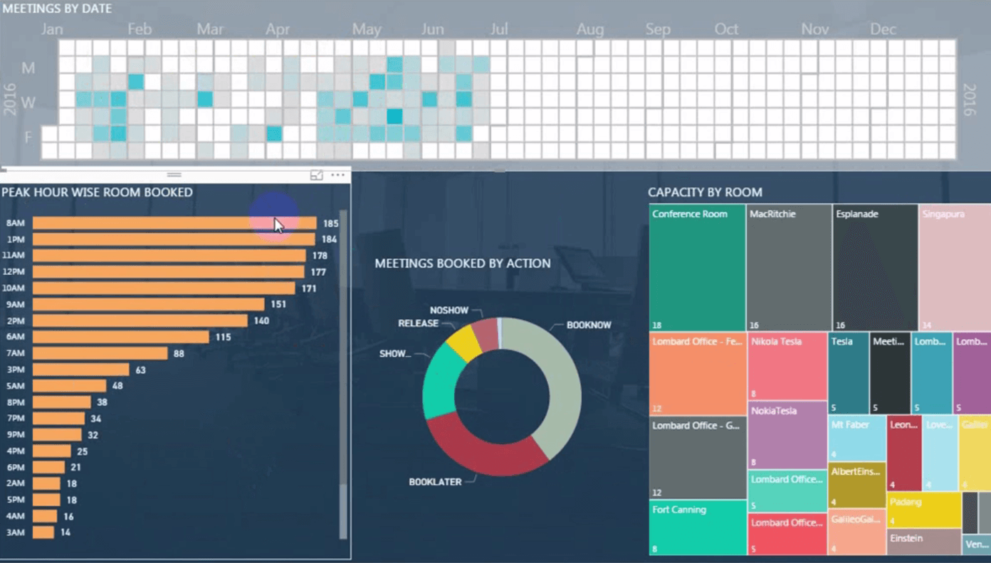 Power BI dashboard for a smart room booking system | Softweb Solutions Inc