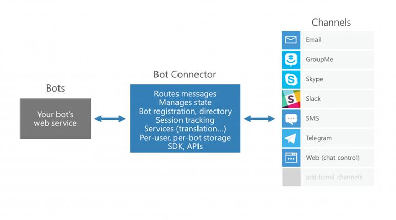 Bot Connecter