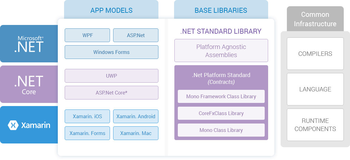.NET Framework vs. .NET Core vs. Xamarin