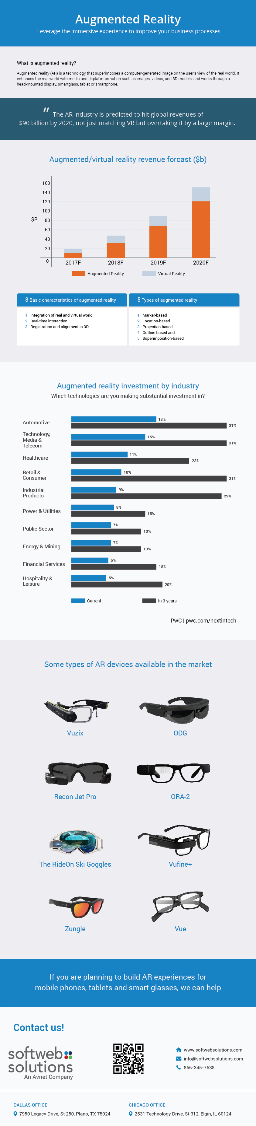 AR Infographic to improve business process