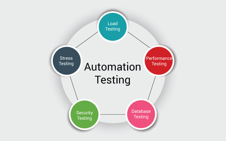 10 Benefits of QA Automation Testing that you should know