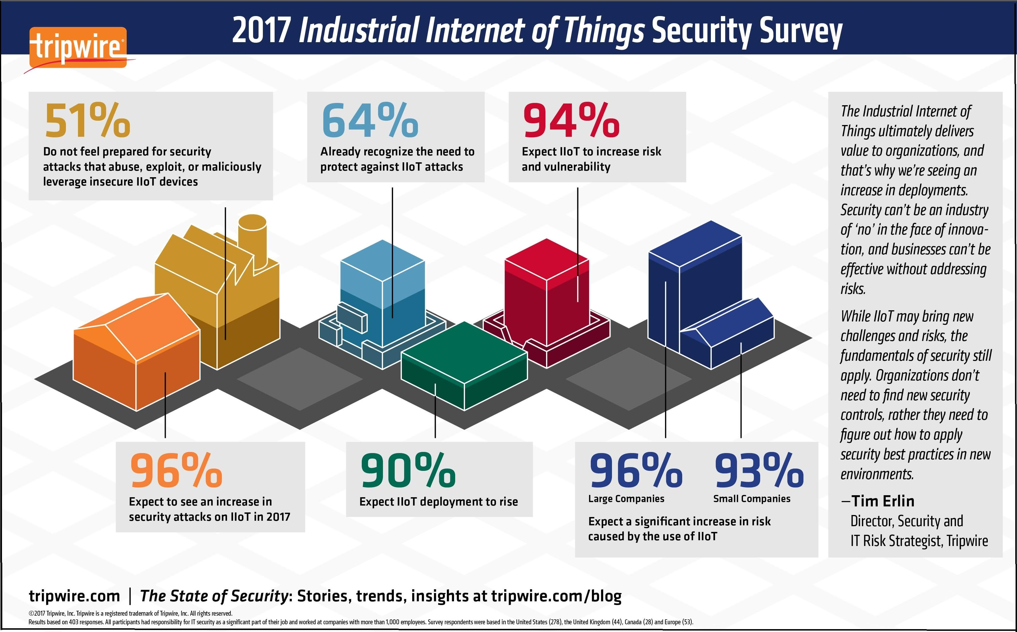 IoT security survey