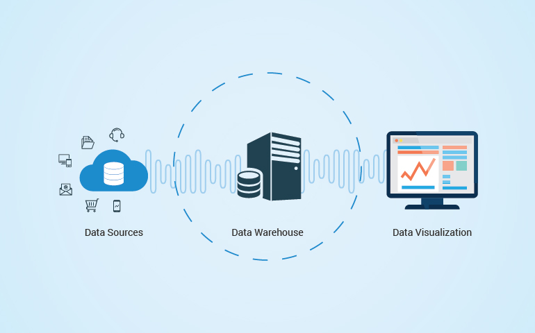 2 Cases to know why you need to implement data warehouse