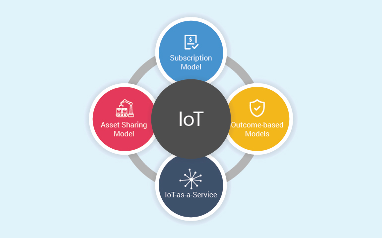 IoT based business model
