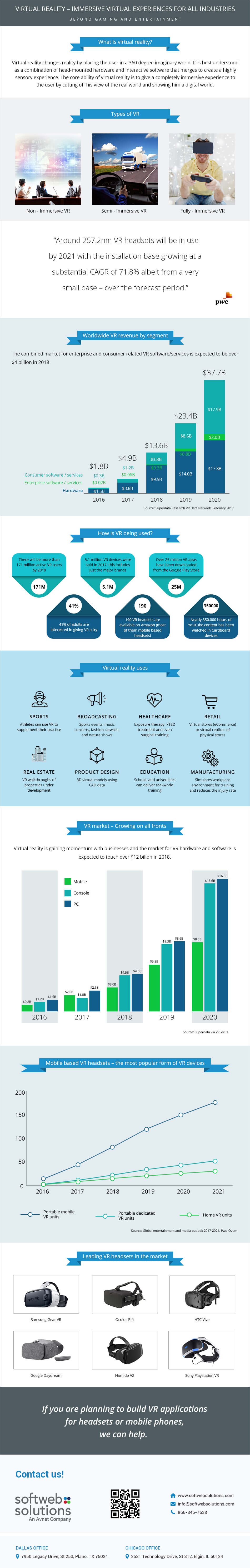 VR infographic for business
