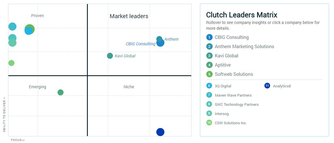 clutch softweb solutions
