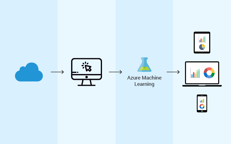 Why organizations should adopt azure machine learning services