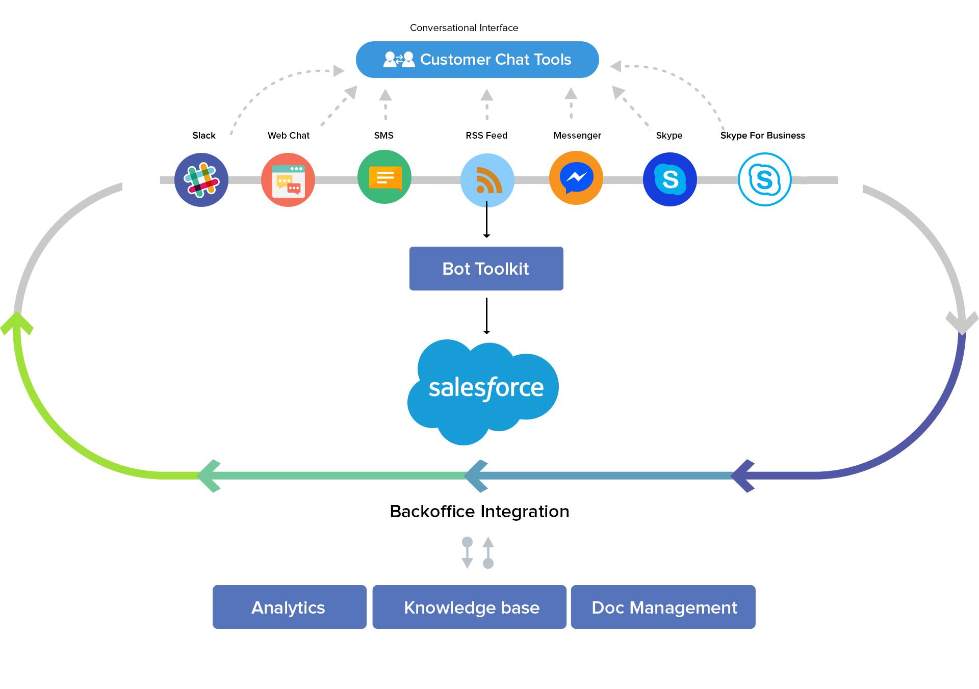 salesforce diagram