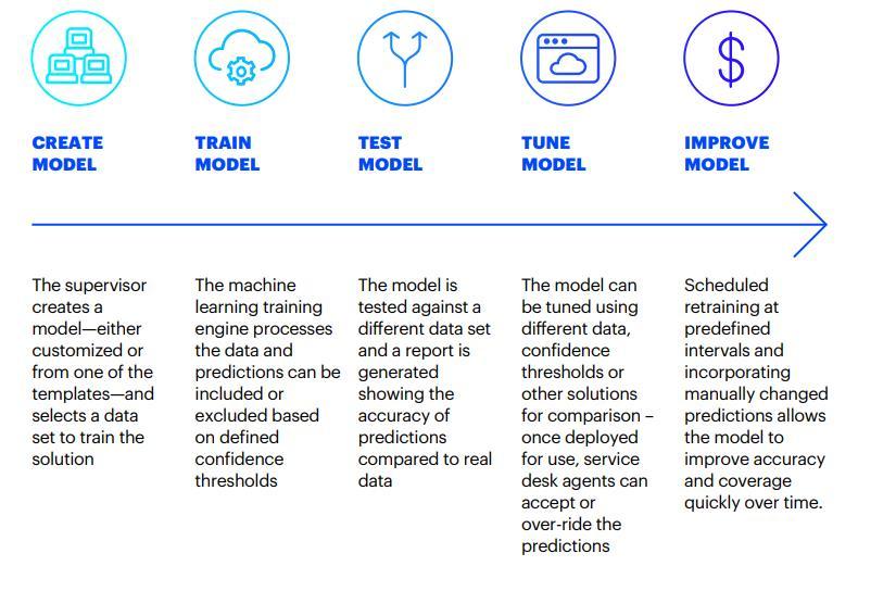 servicenow Model