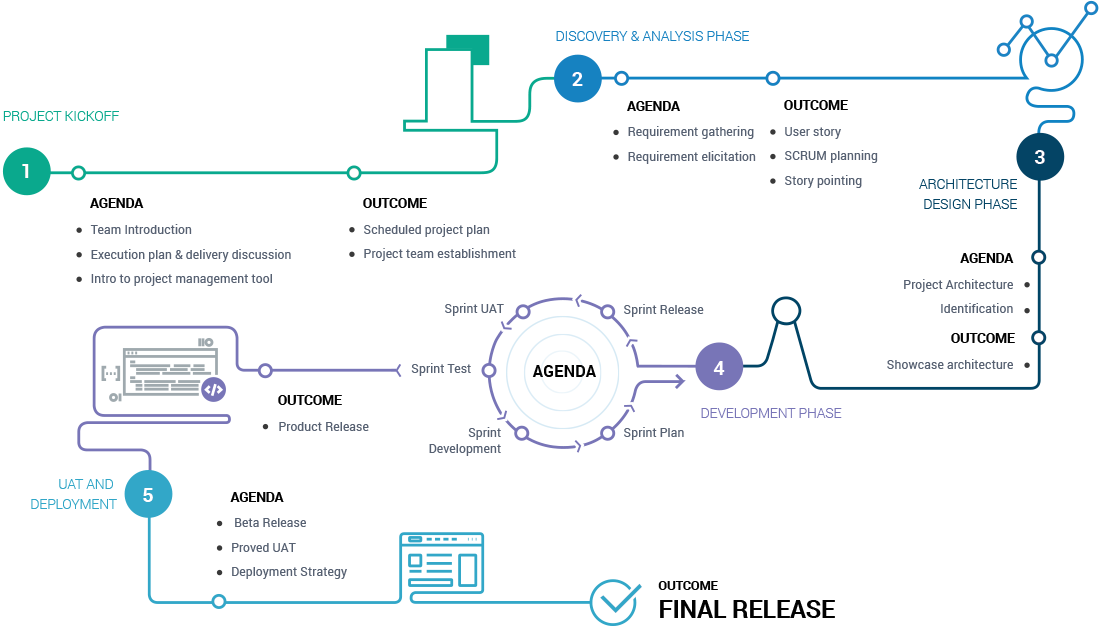 Drupal Development Process