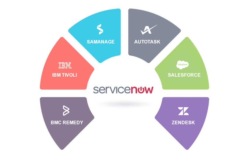 ServiceNow migration services