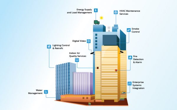 Smart building facility management system - How AI makes facility management  effortless like never before