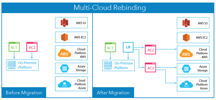 Diagram of multi cloud