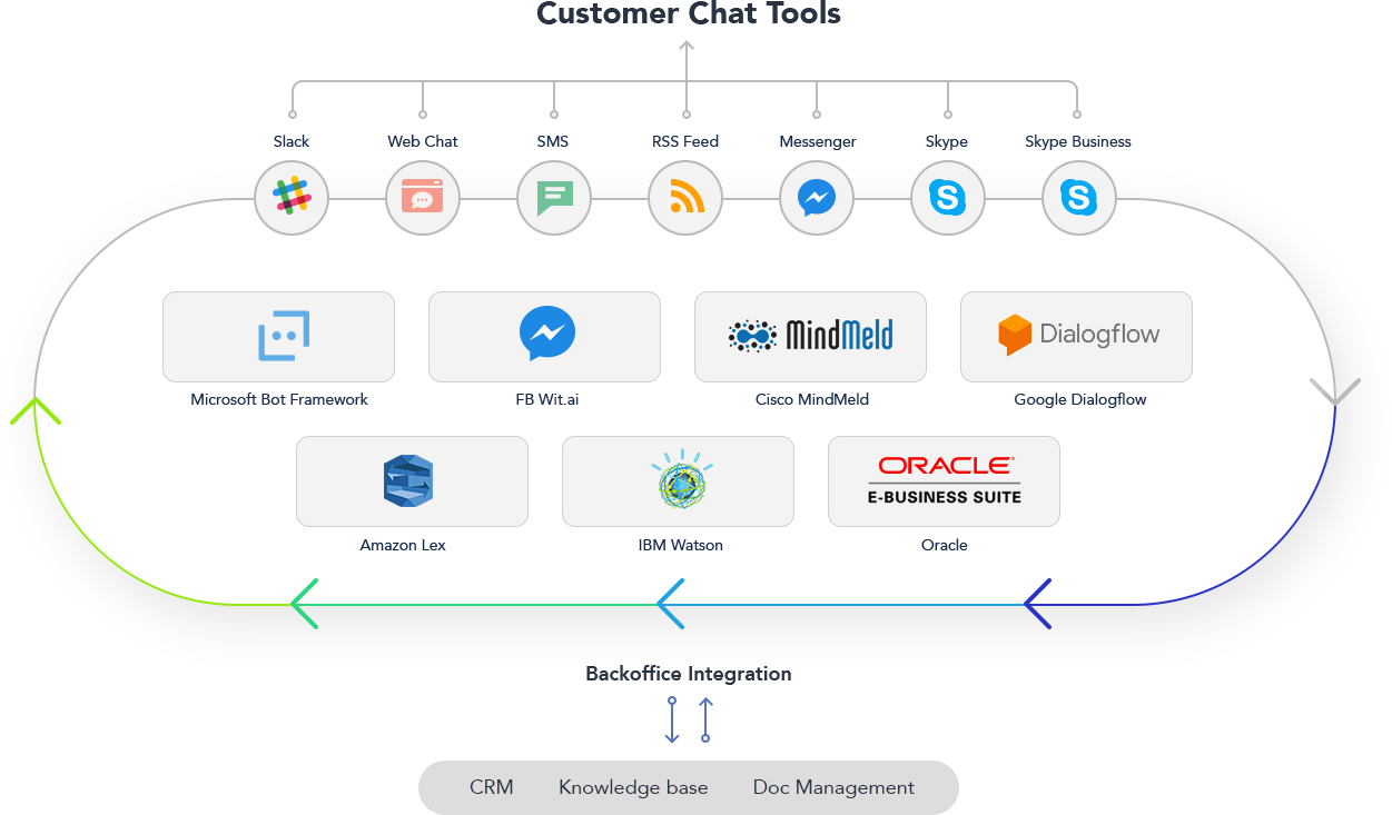 How our chatbot integration services work