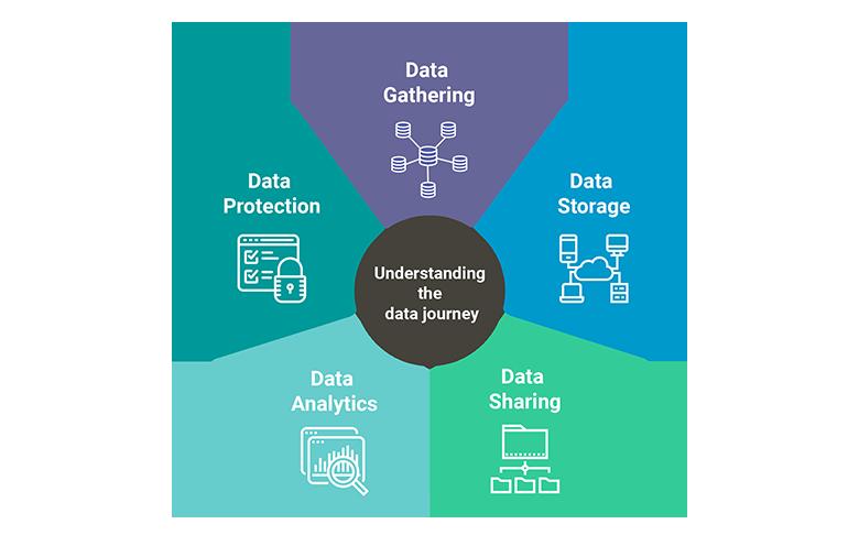 data journey AI