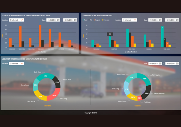 Dashboard in a Day – Power BI Workshop