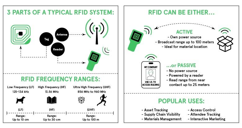 RFID in IoT