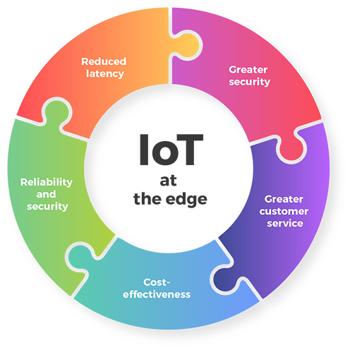 Advantage of IoT with AI