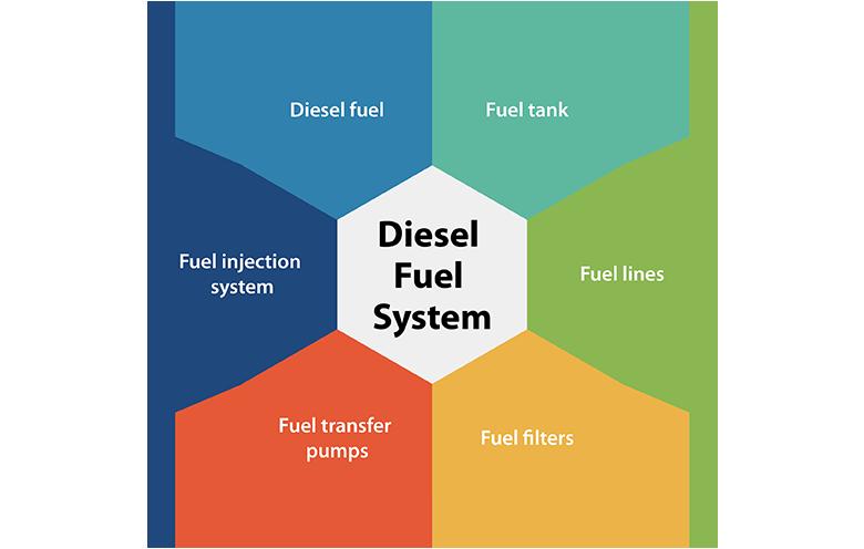 Dieseal fuel solution
