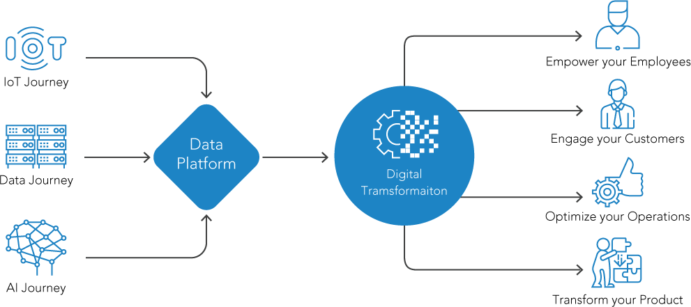 Digital Transformation journey using IoT, AI and Data