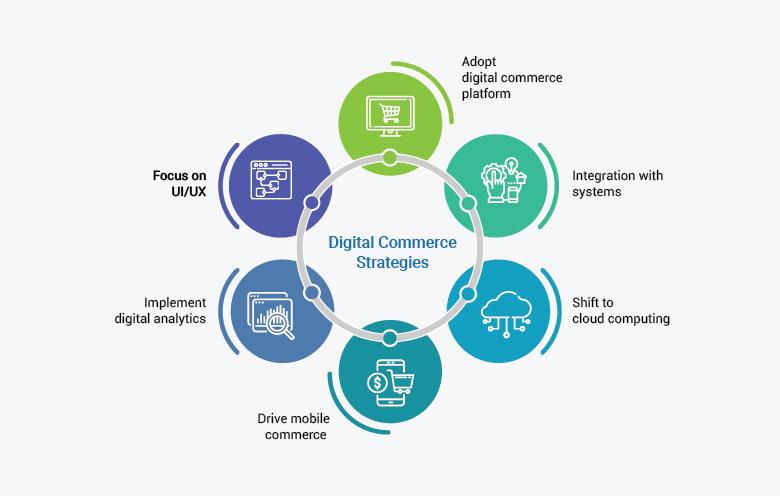 digital-commerce-strategy