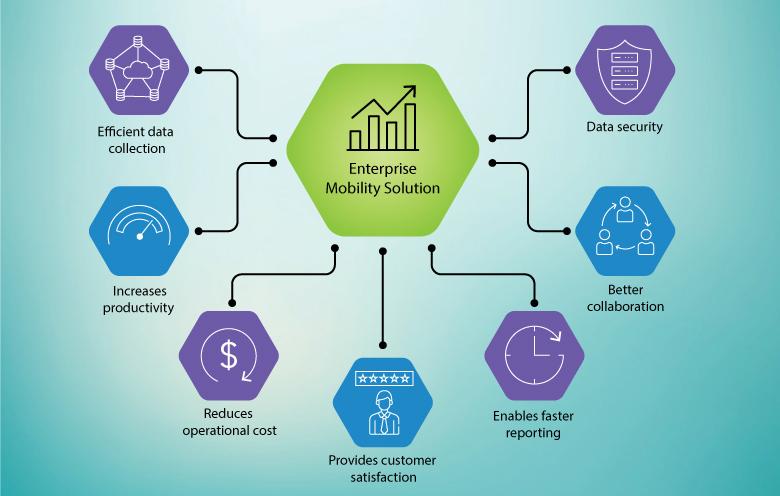 enterprise-mobility-solution