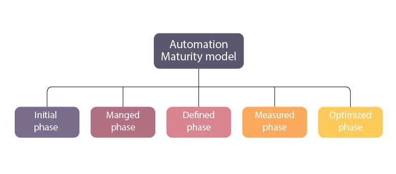 Devops automation model