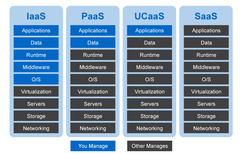 Paas Ucaas cloud model