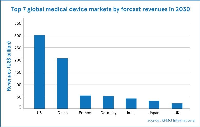 Digital-offerings-for-healthcare-device-manufacturers