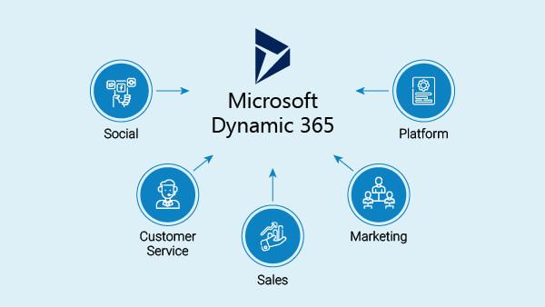 Dynamics 365 customization