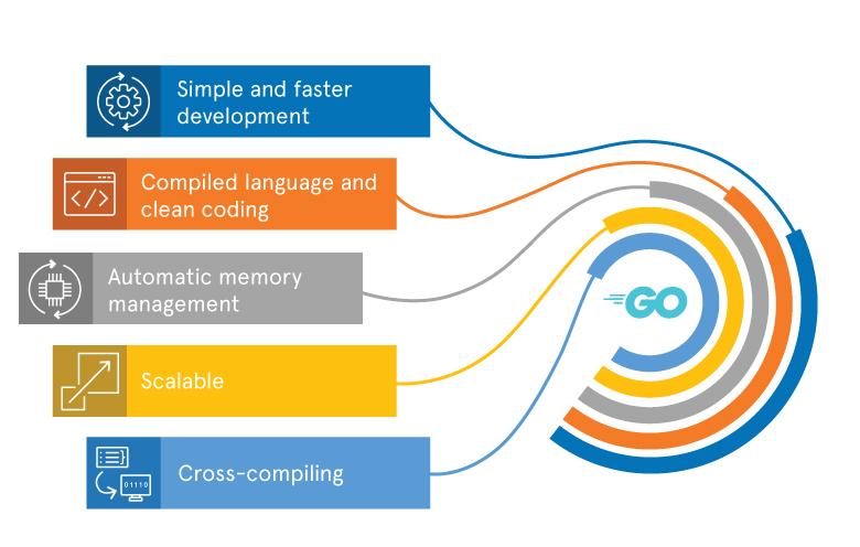 Blog_Go-is-ideal-for-server-side-apps