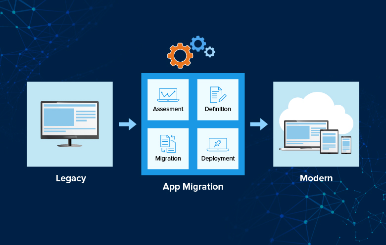 Migrate Legacy apps to microserivce