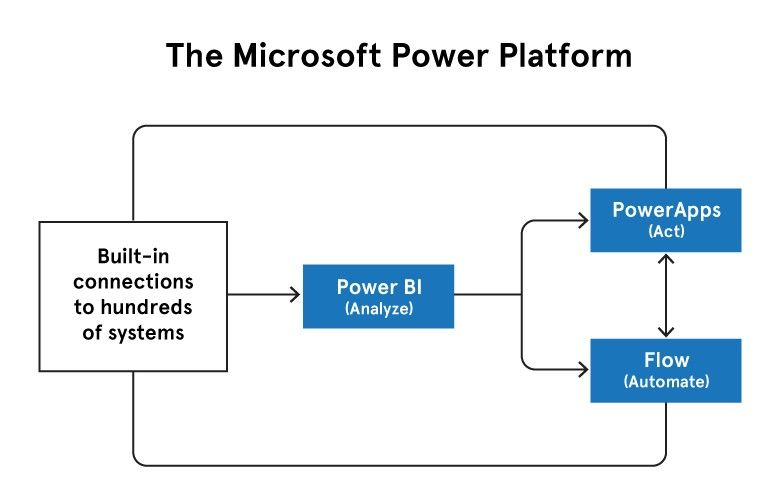 Power Apps Platform