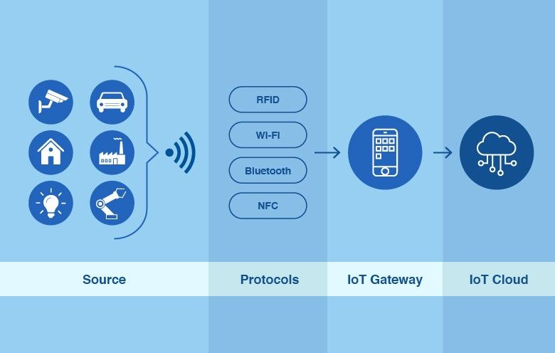 IoT app as mobile device