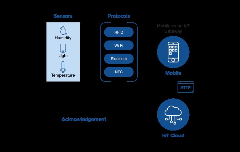 Mobile as Iot gateway