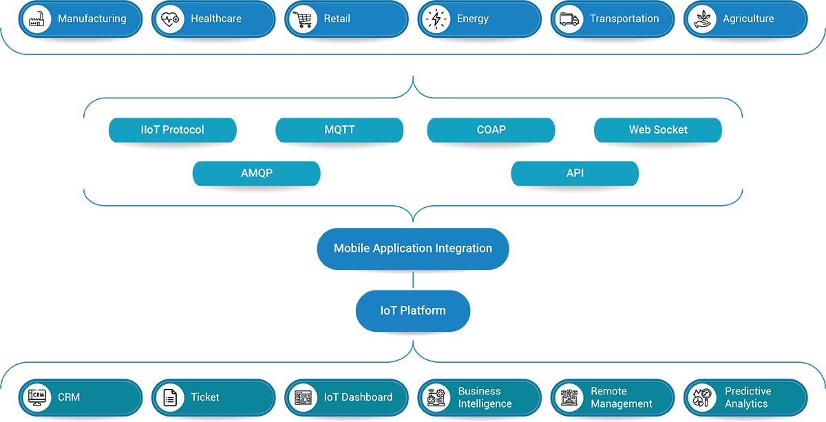 IoT Mobile app architecture to modernize any business