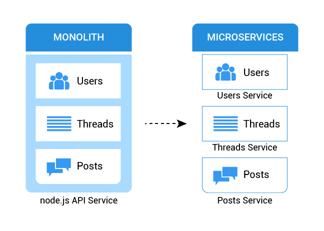 monolithic architecture to microservices